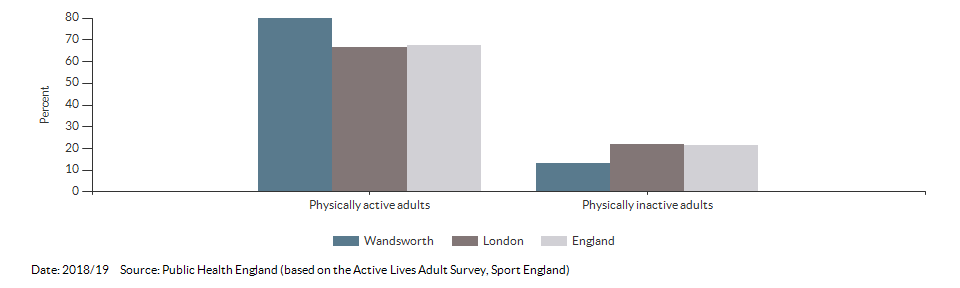 Percentage of physically active and inactive adults for Wandsworth for 2018/19