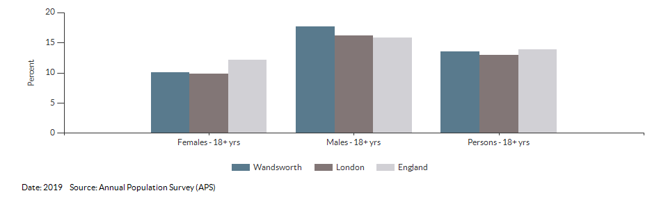 Smoking Prevalence in adults (18+) - current smokers (APS) for Wandsworth for 2019