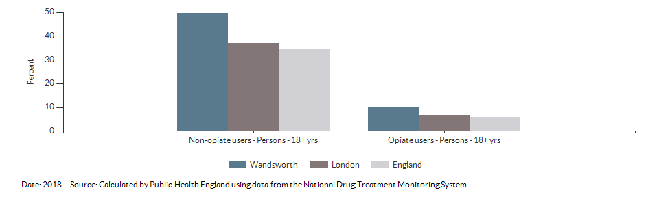 Successful completion of drug treatment in adults for Wandsworth for 2018