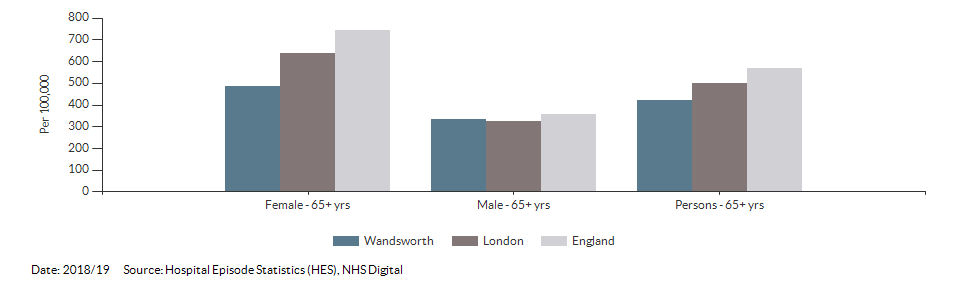 Hip fractures in people aged 65 and over for Wandsworth for 2018/19