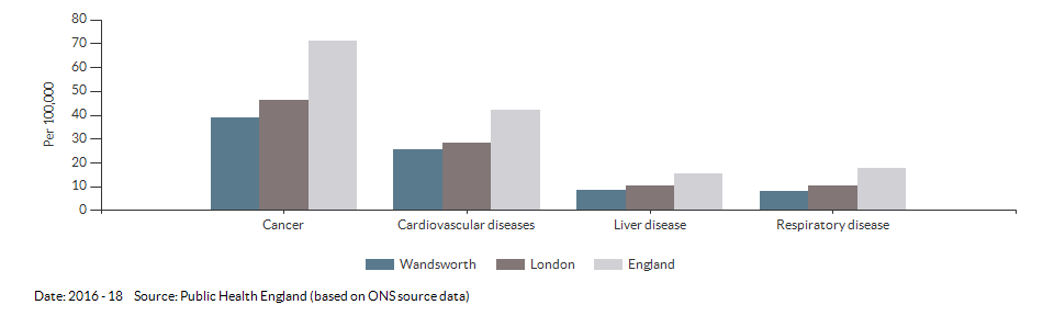 Under 75 mortality rate from causes considered preventable for Wandsworth for 2016 - 18