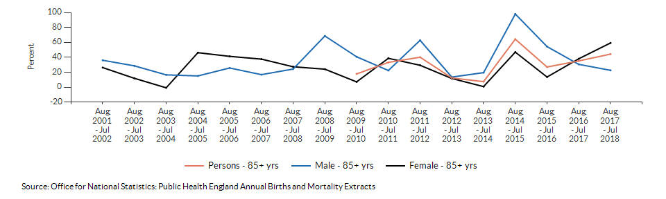 Excess winter deaths index (age 85+) for Wandsworth over time