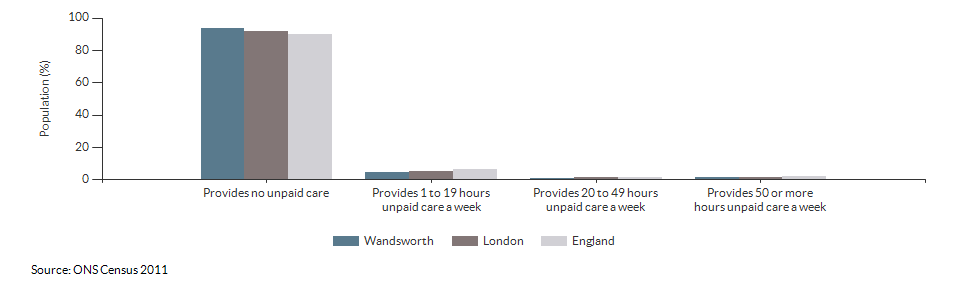 Provision of unpaid care in Wandsworth for 2011