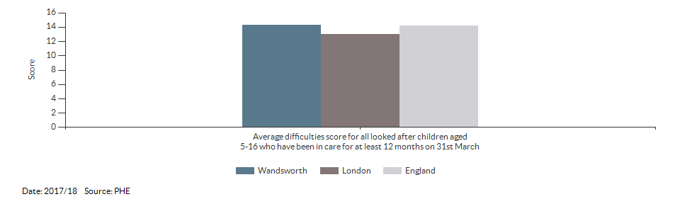 Average difficulties score for all looked after children aged 5-16 who have been in care for at least 12 months on 31st March for Wandsworth for 2017/18