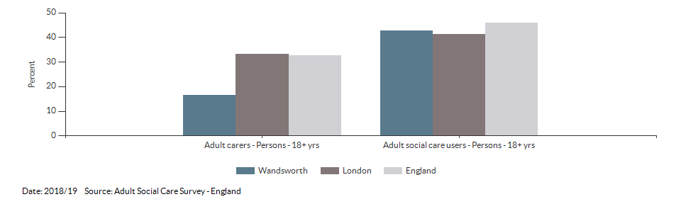 Percentage of adult social care users who have as much social contact as they would like for Wandsworth for 2018/19