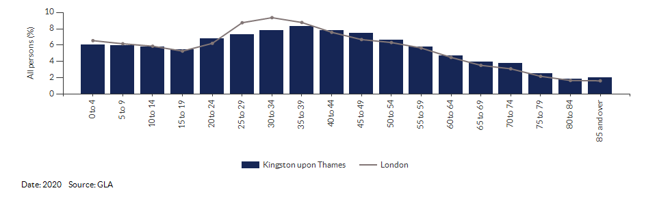 5-year age group population projections for Kingston upon Thames