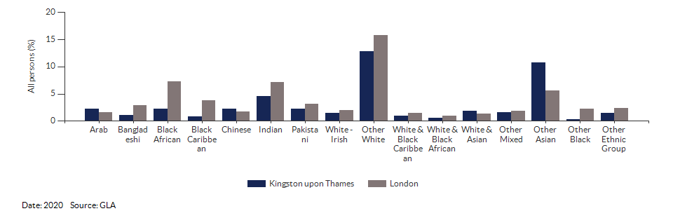 Non-White British ethnicity