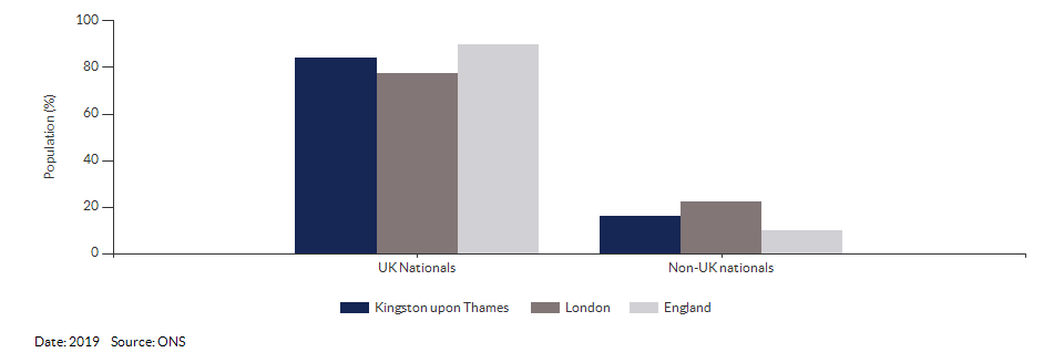Nationality (UK and non-UK) for Kingston upon Thames for 2019