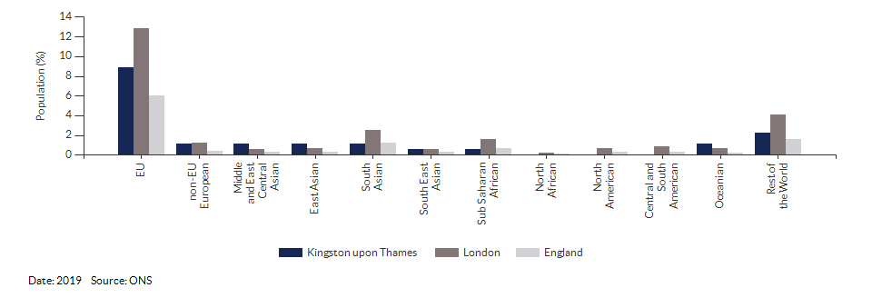 Nationality (non-UK breakdown) for Kingston upon Thames for 2019