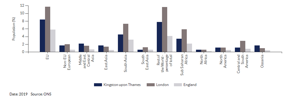 Country of birth (non-UK breakdown) for Kingston upon Thames for 2019