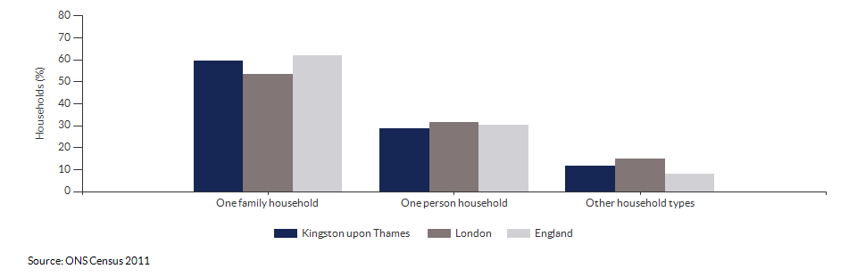 Household composition in Kingston upon Thames for 2011