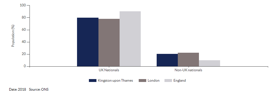Nationality (UK and non-UK) for Kingston upon Thames for 2018