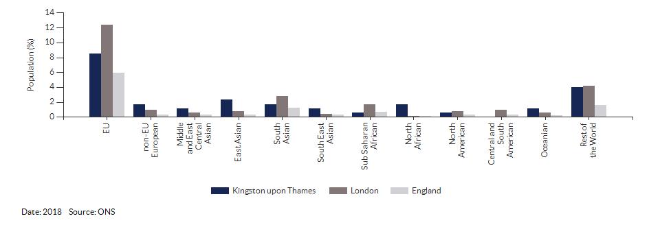 Nationality (non-UK breakdown) for Kingston upon Thames for 2018