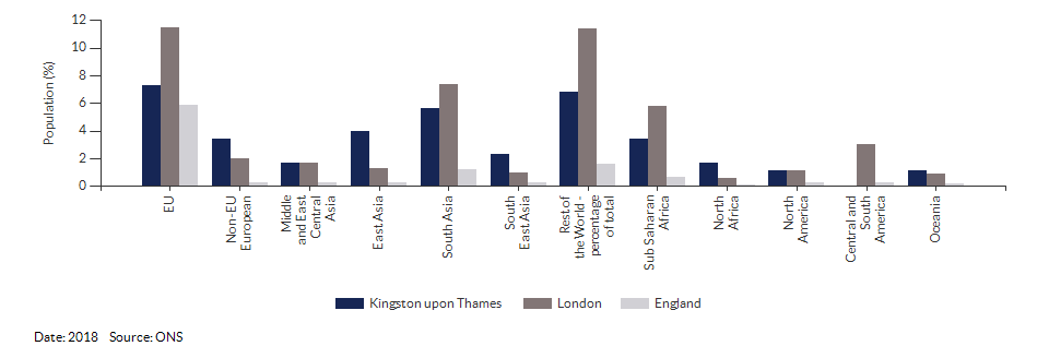 Country of birth (non-UK breakdown) for Kingston upon Thames for 2018