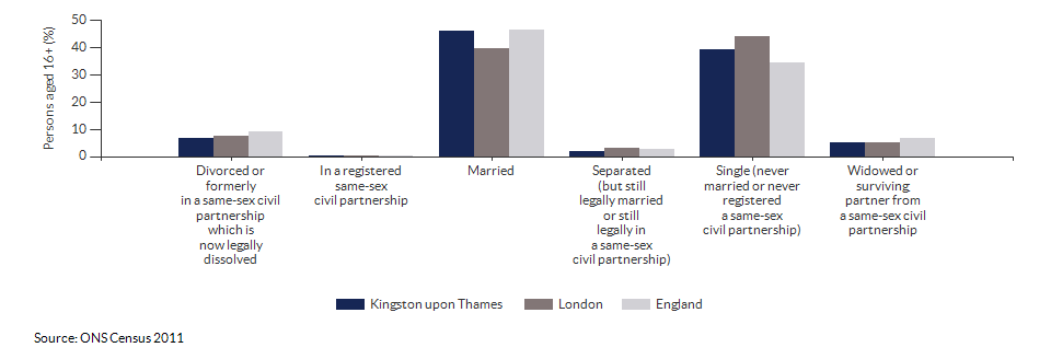 Marital and civil partnership status in Kingston upon Thames for 2011