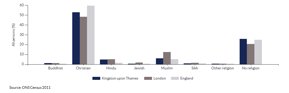 Religion in Kingston upon Thames for 2011