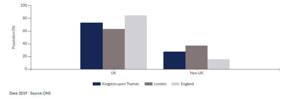 Country of birth (UK and non-UK) for Kingston upon Thames for 2019