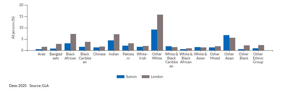 Sutton Data – Population