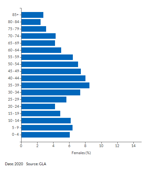 5-year age group female population estimates for Sutton for 2020