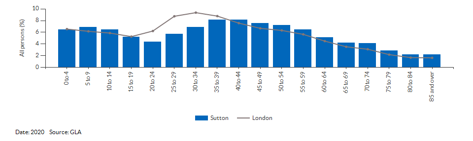 5-year age group population projections for Sutton