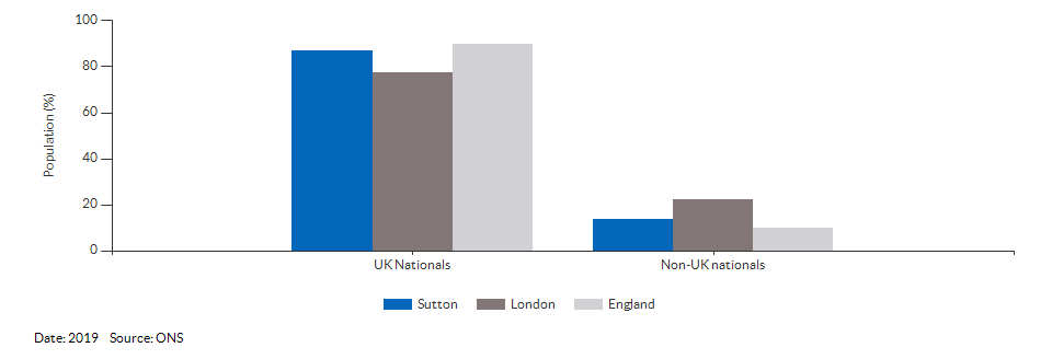 Nationality (UK and non-UK) for Sutton for 2019