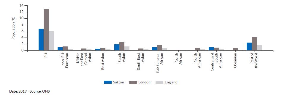 Nationality (non-UK breakdown) for Sutton for 2019