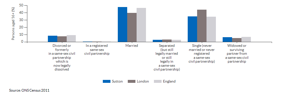 Marital and civil partnership status in Sutton for 2011
