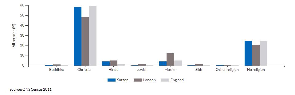 Religion in Sutton for 2011