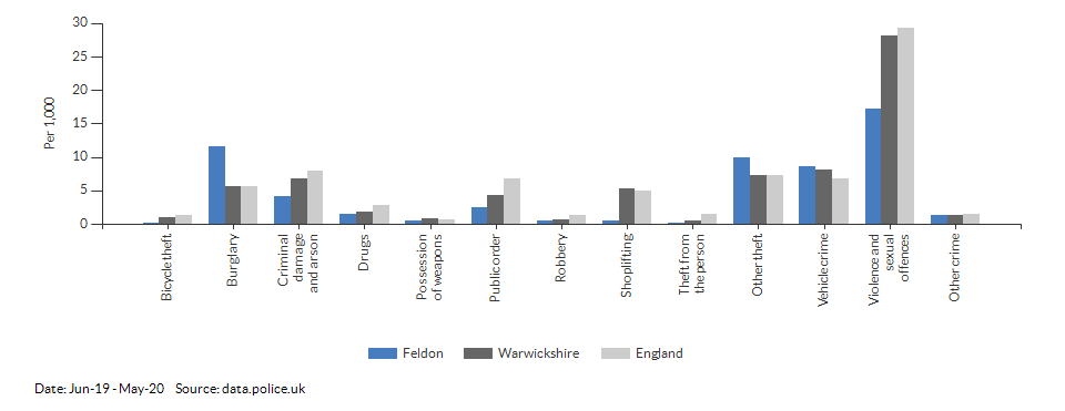 Crime rates by type for Feldon for Jun-19 - May-20