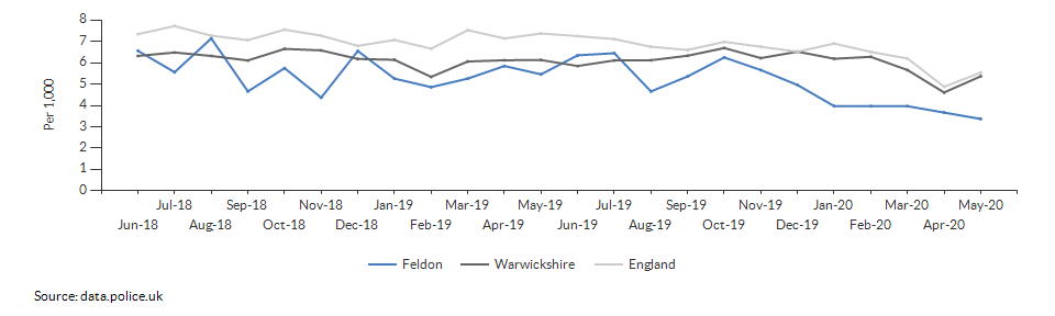 Total crime rate for Feldon over time