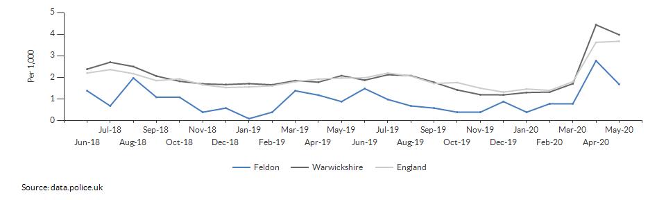 Anti-social behaviour rate for Feldon over time