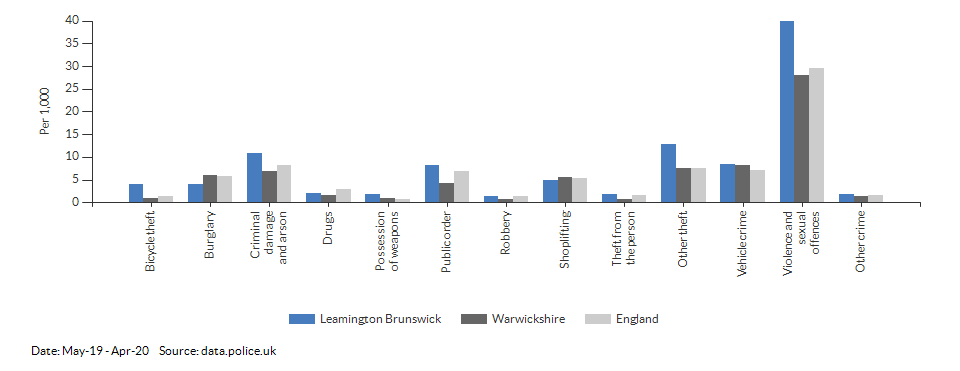 Crime rates by type for Leamington Brunswick for May-19 - Apr-20