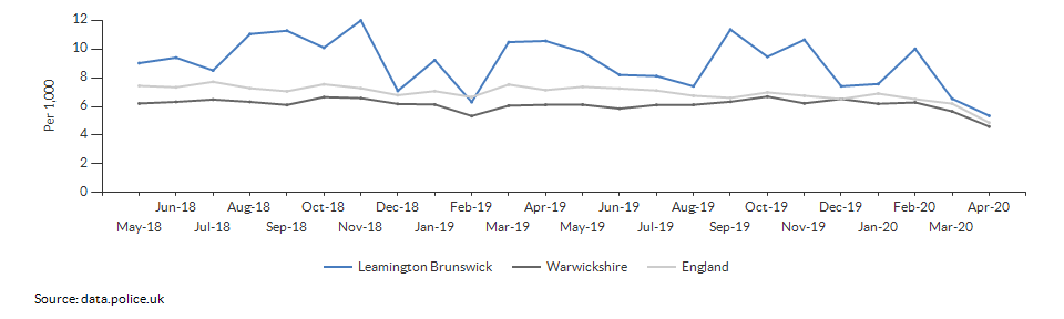 Total crime rate for Leamington Brunswick over time