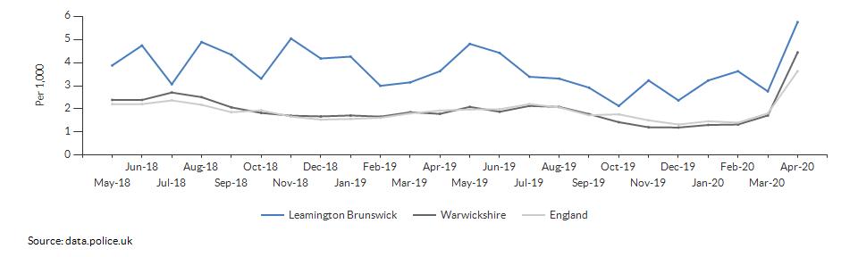Anti-social behaviour rate for Leamington Brunswick over time