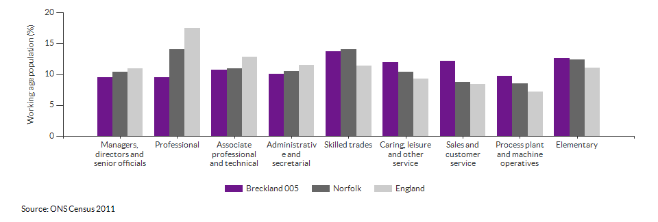 Occupations for the working age population in Breckland 005 for 2011