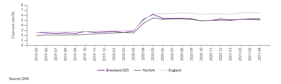 Claimant count for aged 16+ for Breckland 005 over time