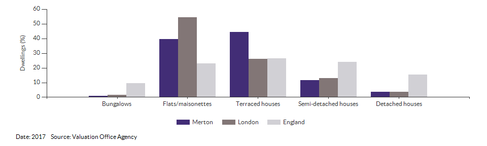 Dwelling counts by type for Merton for 2017
