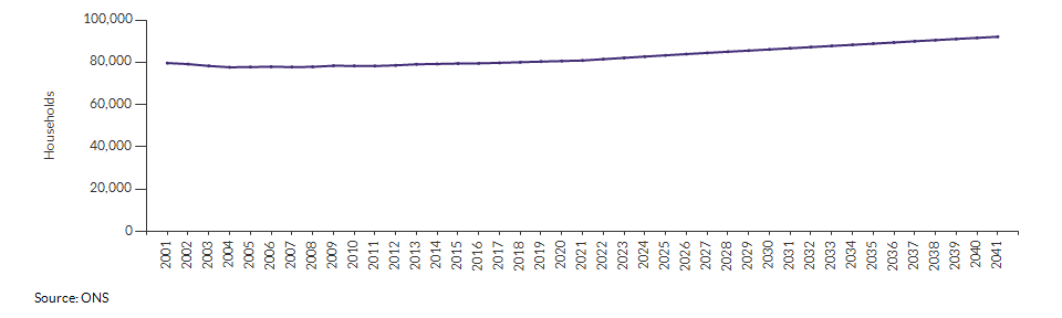 Projected number of households for Merton over time