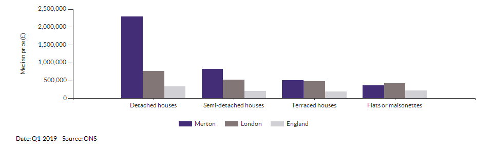 Median price by property type for Merton for Q1-2019