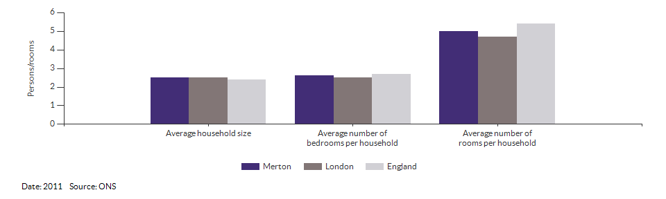 Household size and rooms for Merton for 2011