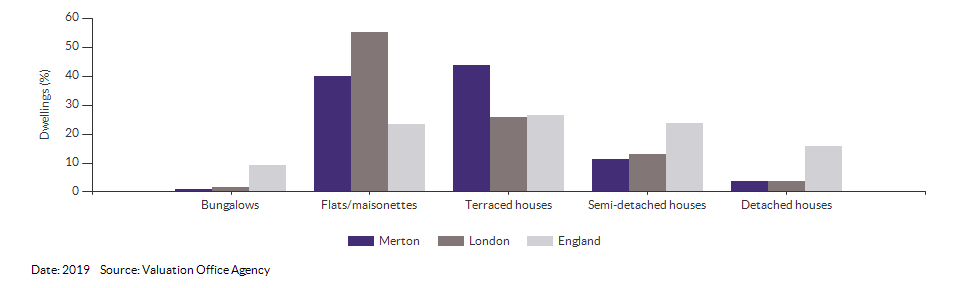 Dwelling counts by type for Merton for 2019