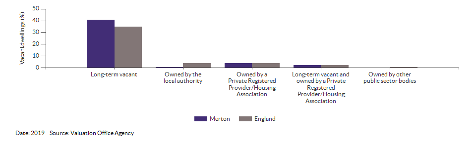 Vacant dwelling counts by type for Merton for 2019