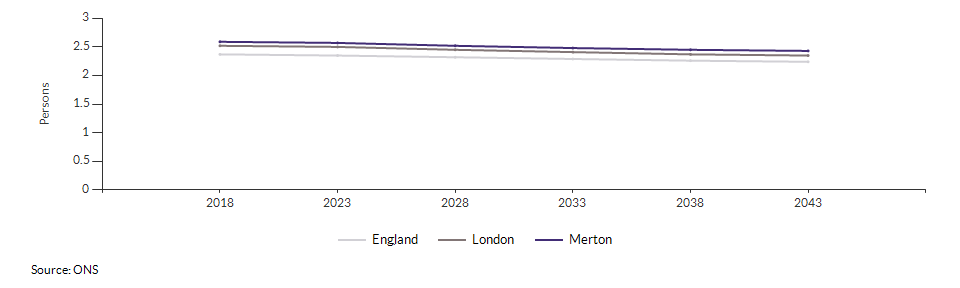 Projected average number of persons per household for Merton over time