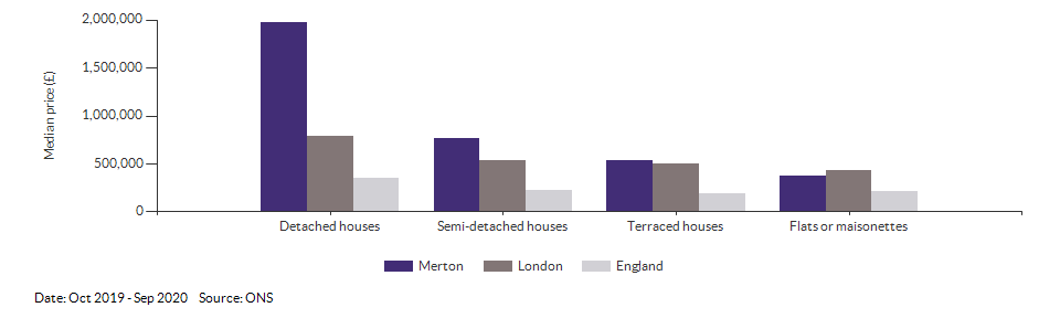 Median price by property type for Merton for Oct 2019 - Sep 2020