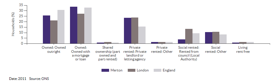 Property ownership and tenency for Merton for 2011