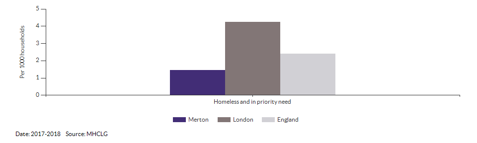 Homeless and in priority need for Merton for 2017-2018