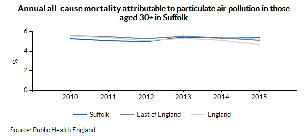 Annual all-cause mortality attributable to particulate air pollution in those aged 30+ in Suffolk