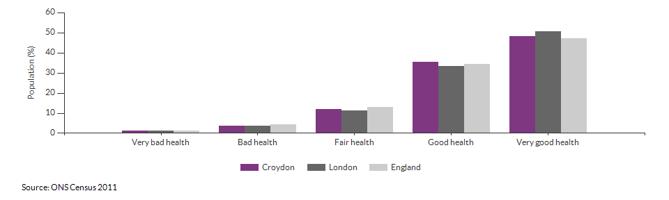 Self-reported health in Croydon for 2011