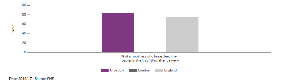 Breastfeeding initiation rate for Croydon for 2016/17