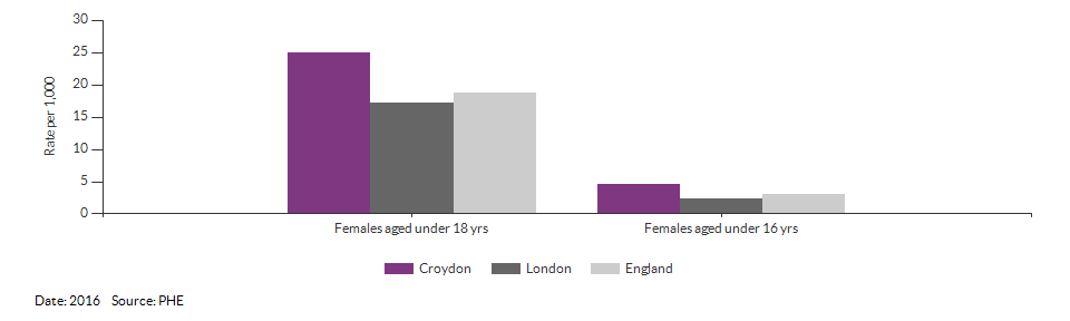 Under 18 conceptions for Croydon for 2016